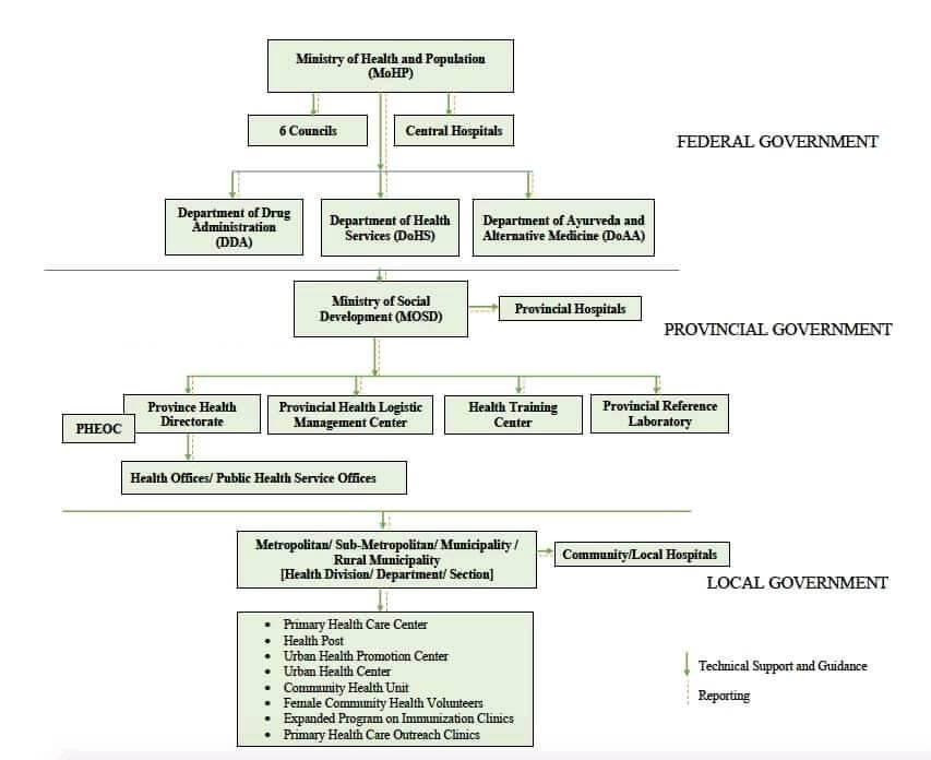 Reporting Mechanism in  3 tier health system