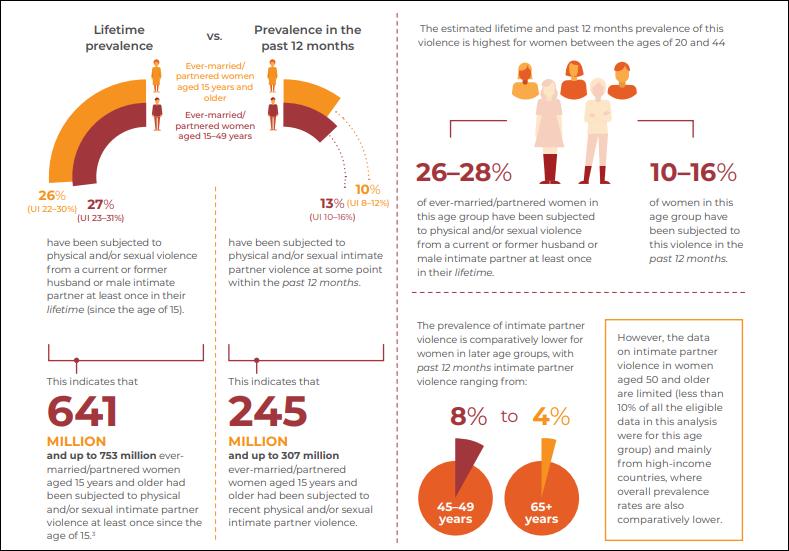 Global Burden of Violence Against Women Prevalence Estimates,2018 [WHO]