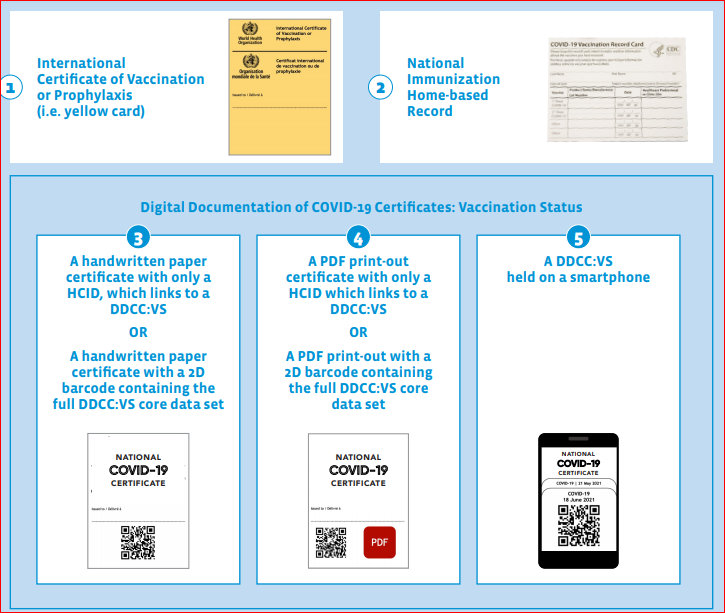 Digital documentation of COVID-19 certificates   WHO