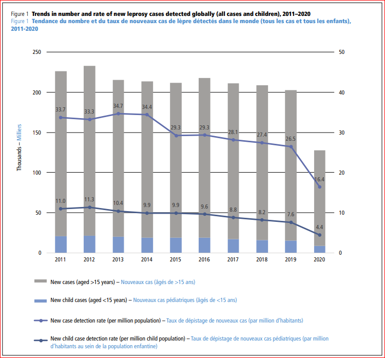 Impact of COVID-19 on the global leprosy control | WHO burden trends